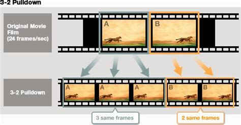 frame rate medios audiovisuales y frame rates que es