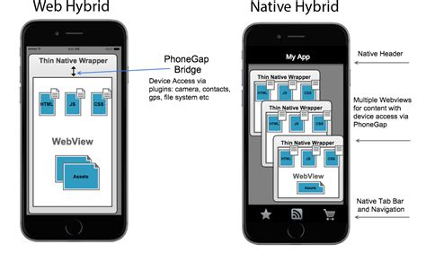 phonegap ui template embedding the webview phonegap docs
