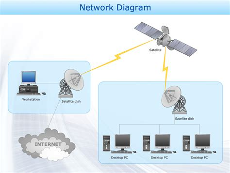 logic network diagram logical network diagram driverlayer search engine