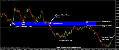 best swing trading websites support turned resistance and resistance turned support