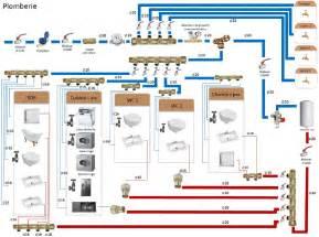 avis sur schema plomberie en multicouches page 1