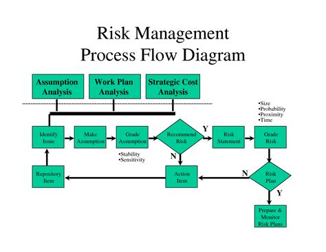 process flow risk management process templates wiring diagrams wiring