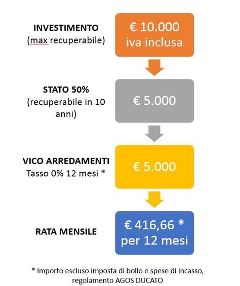 incentivi statali arredamento incentivo mobili ed elettrodomestici al 50 cosa