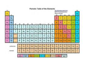 Color Coding The Periodic Table by Search Results For Periodic Table Worksheet 3 D