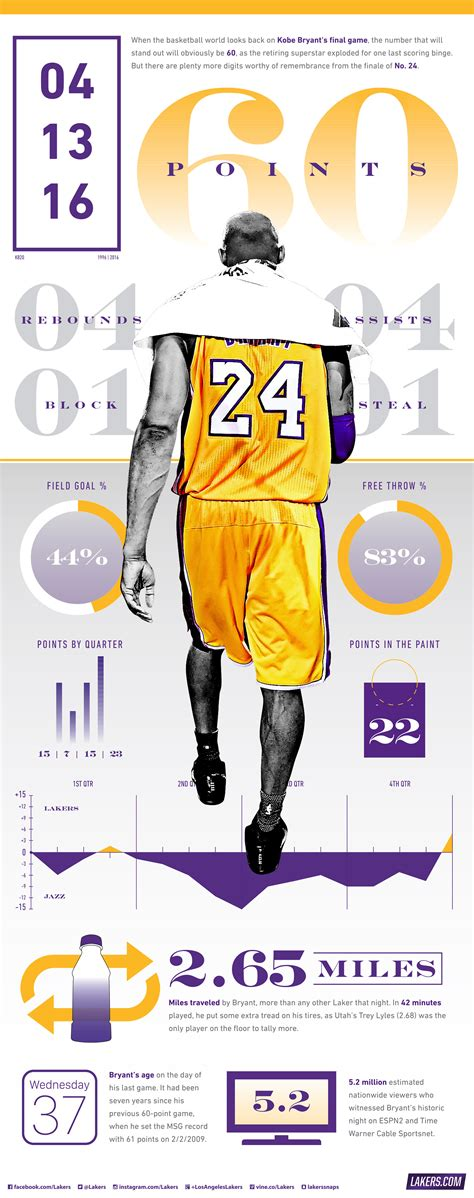 Lakers Game Day Giveaways - kobe s 60 point finale infographic los angeles lakers