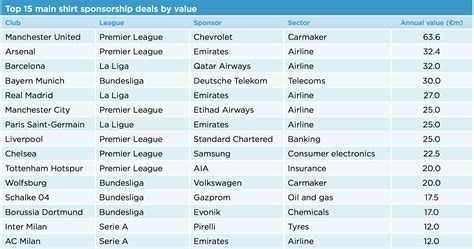 biggest football shirt sponsor deals