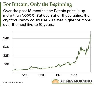 bitcoin price prediction this bitcoin price prediction says 55 000 possible in 5 years