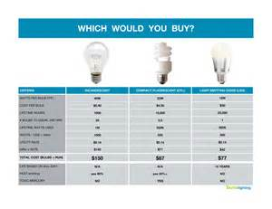 led light bulb conversion chart led light bulbs price comparison