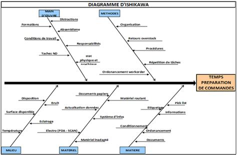 diagramme de pareto exercice corrigé pdf pin diagramme d ishikawa on