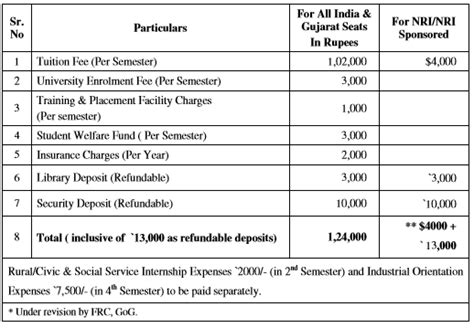Ucp Mba Fee Structure 2017 by Pdpu 2018 Admission Form Dates Petroleum