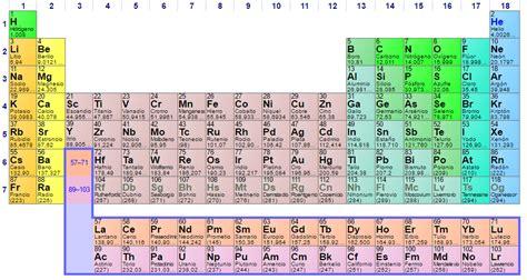 tabla peridica file tabla periodica png wikimedia commons