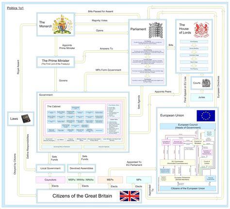 uk diagram the political system diagram