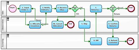 order processing workflow workflow sle order processing differs according to the