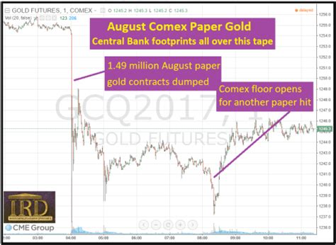 central bank intervention slams paper gold | silver doctors
