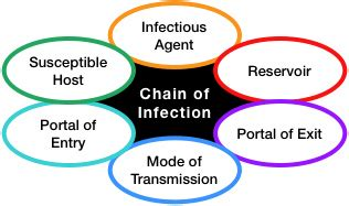 Chain of Infection | Concepts of Physical Medicine Mumps Cdc
