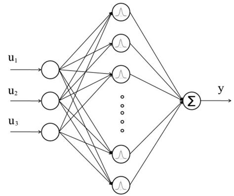radial basis function neural networks with parameter