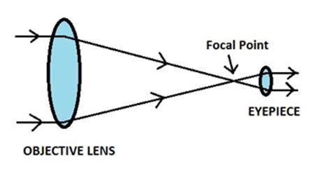 Label Gm Toilet L G Pcs Pics For Gt Telescope Parts Labeled