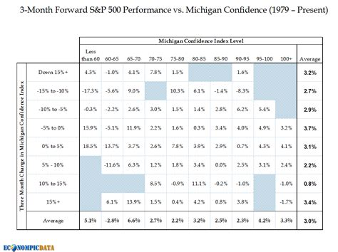 Level Of Confidence Table by Econompic Consumer Confidence And Equity Returns