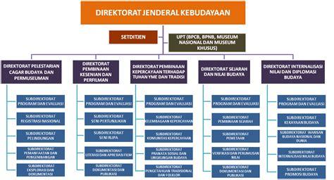 hubungan struktur dan desain organisasi organisasi profit dan organisasi non profit bengkel grafis