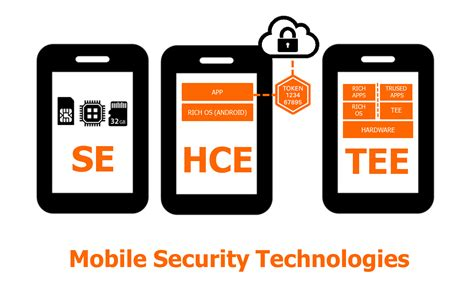 mobile secure secure mobiles i new technological solutions