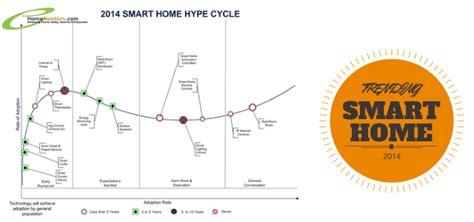 25 key trends to in homementors 2014 emerging smart