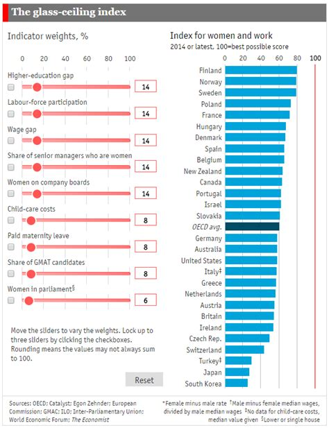 Salary Ceiling by President Obama On The Gender Pay Gap How Does Your