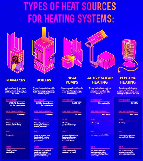 types of home heating 28 images how to add heat to a
