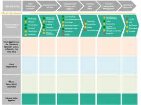 customer experience journey map template customer journey mapping in b2b customerthink customer