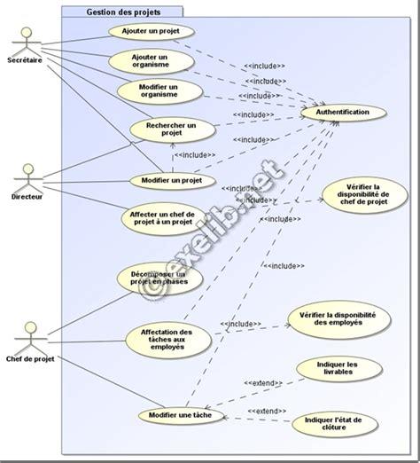 conception uml diagramme de cas d utilisation conception d un syst 232 me de suivi des projets uml cours