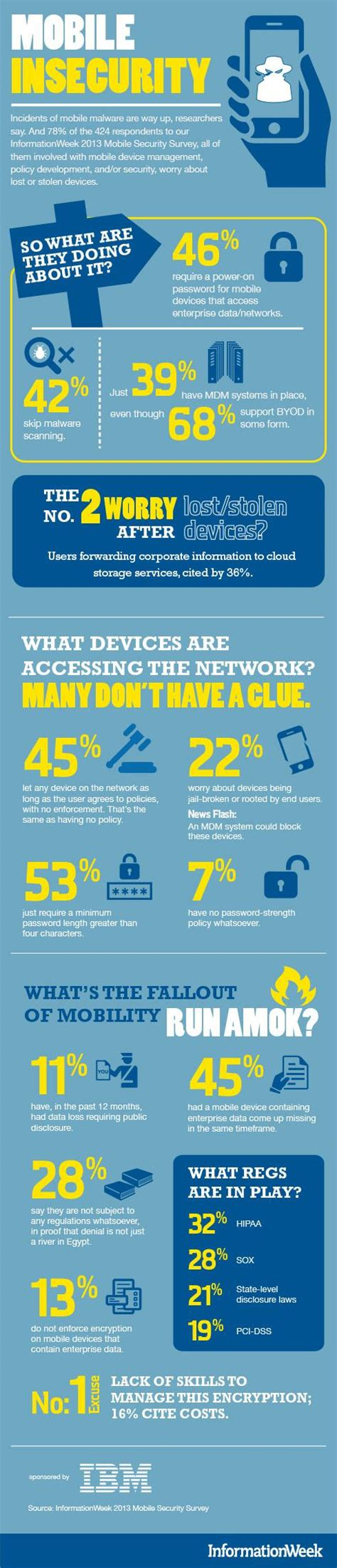 mobile device security management infographic mobile security run amok