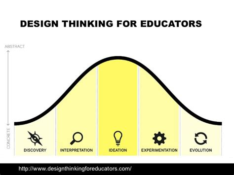 design thinking higher education fablabs in higher education