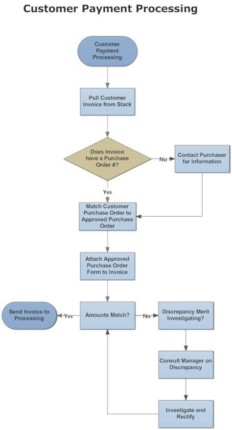 flowchart of supply chain management 10 best flowchart images on flowchart supply