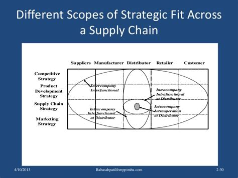 Mba System Management Scope by Supply Chain Management Scope Best Chain 2018