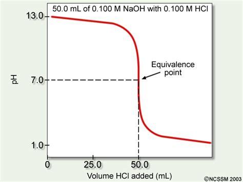 acid base titration diagram naming acids worksheet abitlikethis