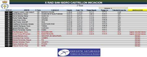 convocatoria cas 2016 municipalidad de san isidro resultados cas san isidro 2016 resultados del x raid h 237