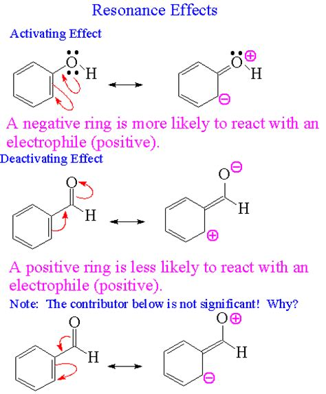 define induction organic chemistry electrophilic aromatic substitution reactivity