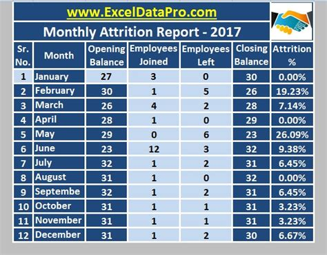 monthly employee attrition report excel template