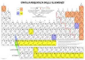 tavole degli elementi screenshots tavola periodica degli elementi