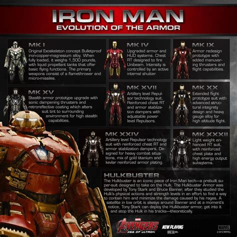 iron mans armor evolution marvel