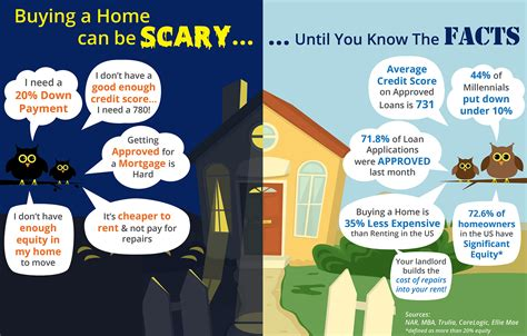 facts about buying a house buying a home can be scary know the facts infographic