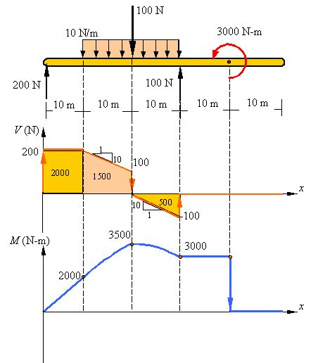 shear and moment diagrams shear load and bending moment diagrams