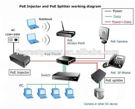 Kabel Data Led Protect Indikator 48vdc active poe injector grt 480050 at 100mbps mega