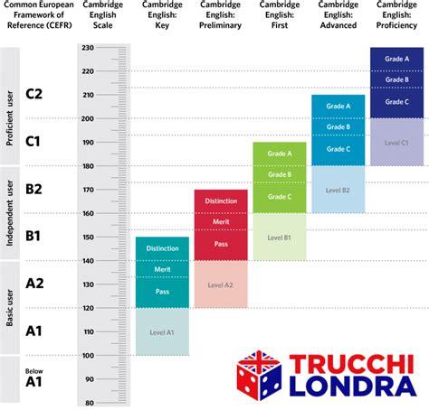 test livello inglese livelli di inglese equivalenze e certificati