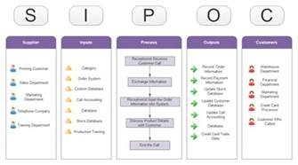 free sipoc diagram templates for word powerpoint pdf