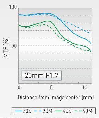 panasonic lumix g 20mm f/1.7 ii asph lens announced