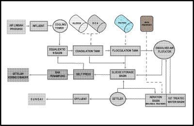layout ipal rumah sakit desain limbah rumah sakit contoh z