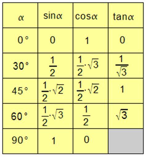 sinus cosinus tabelle verwandte suchanfragen zu sinus cosinus tangens ben