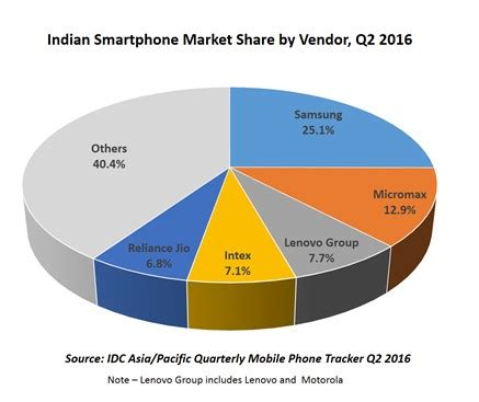idc: samsung tops indian smartphone market in q2, micromax