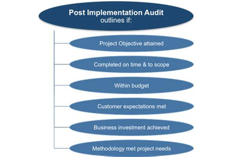 project audit report template