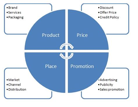 Product Marketing In Seattle Mba by 4 Ps Of Marketing Product Mix Definition Marketing